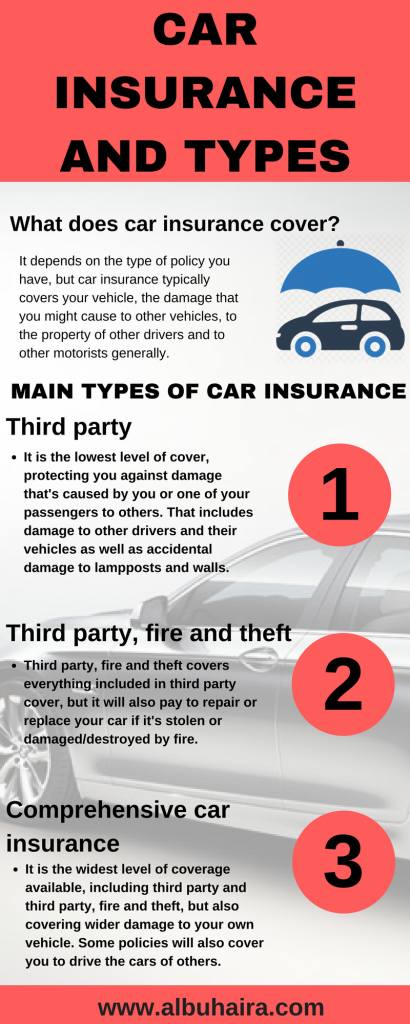 car insurance and types