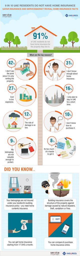 9 out of 10 in Dubai do not have home insurance