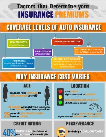 factors that determine your insurance premiums