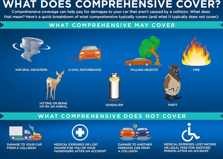 What does comprehensive cover