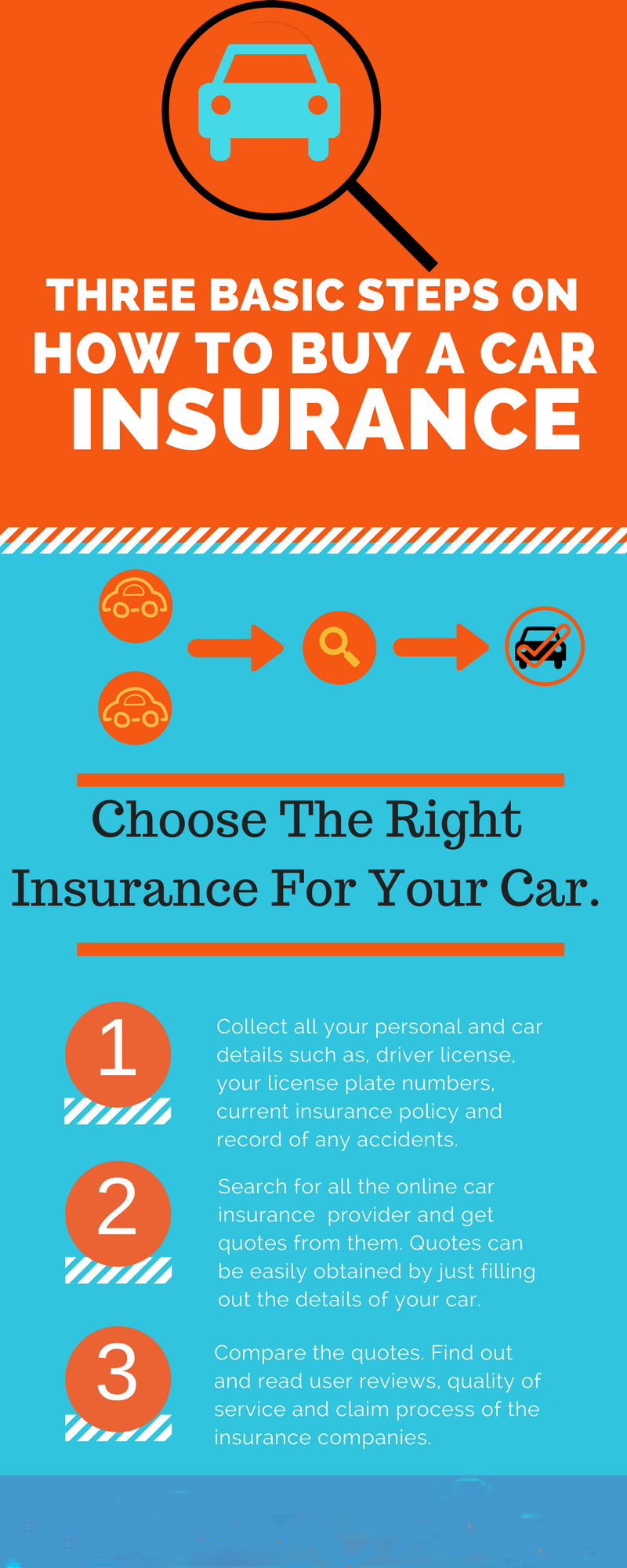 basic steps on how to buy a car insurance