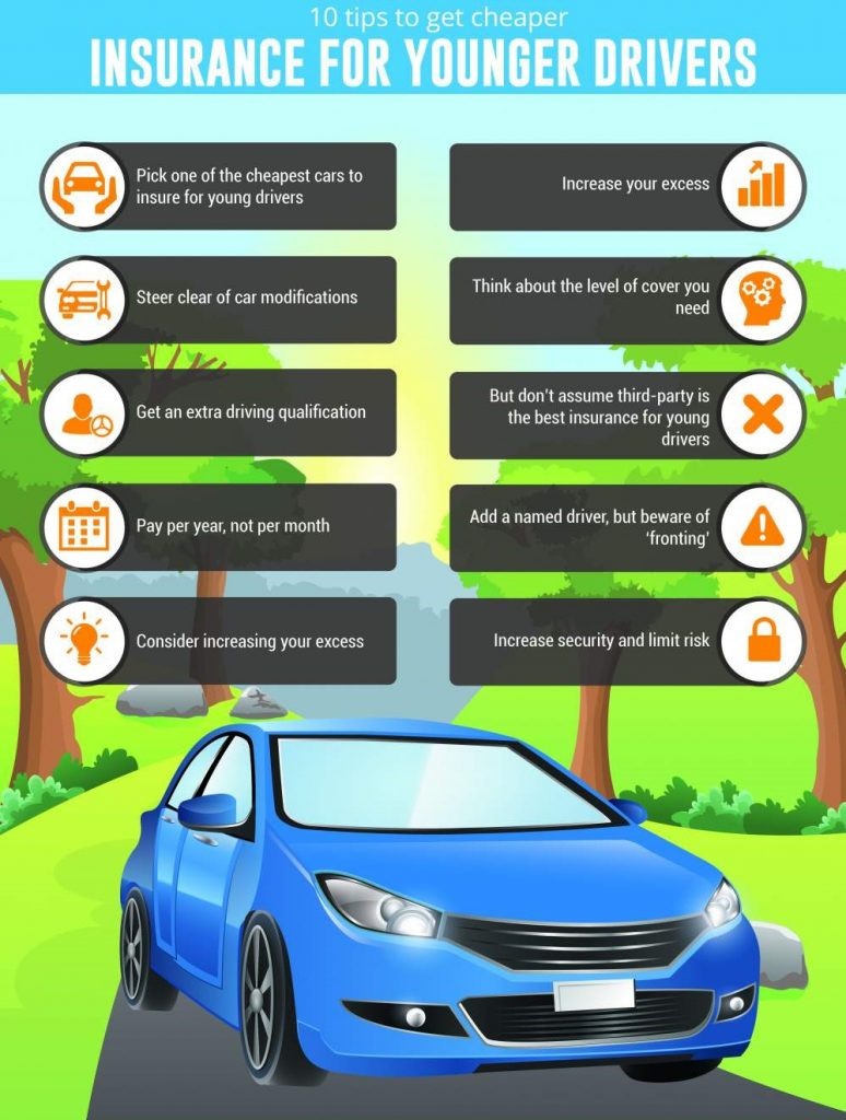 10 tips to get cheaper insurance for younger driver