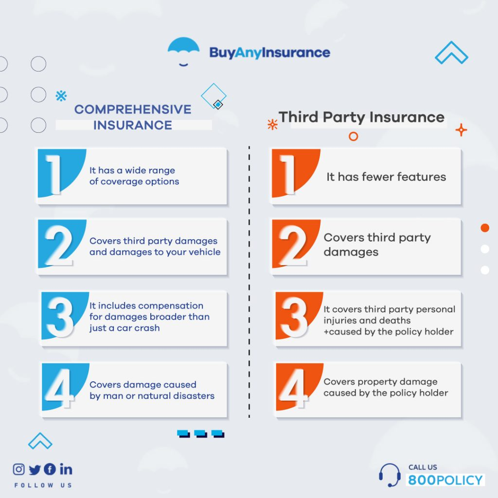 The difference between comprehensive insurance and third party insurance