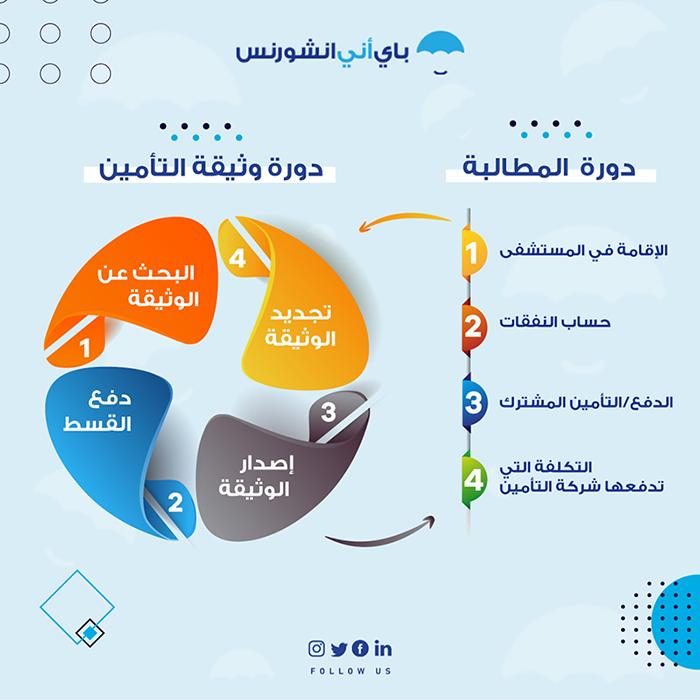دورة وثيقة التأمين الصحي والمطالبة